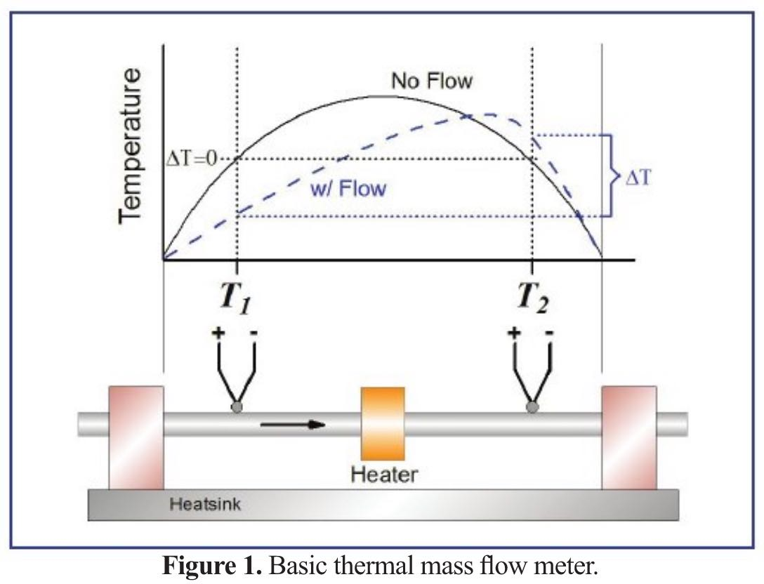 Thermal Mass Flow Meters and Controllers Part 3: MEMS Flow Sensors